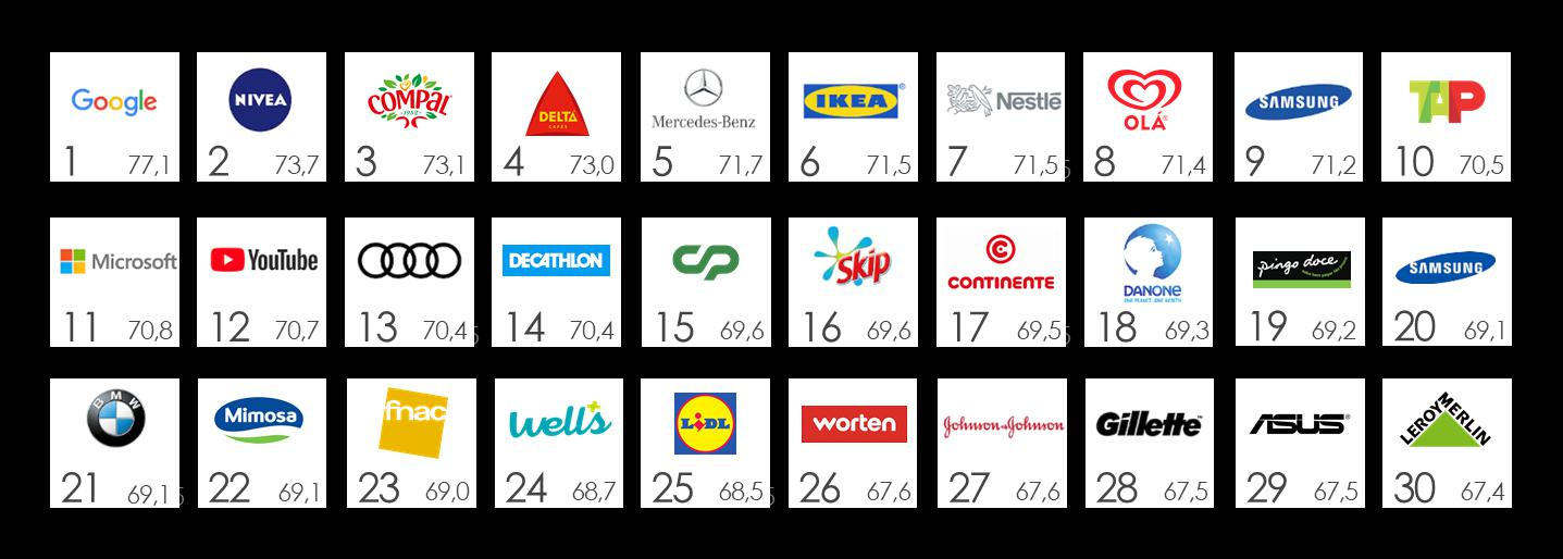 0453abf4ae411 Metade das marcas do Top 30 global marca presença no top 30 português